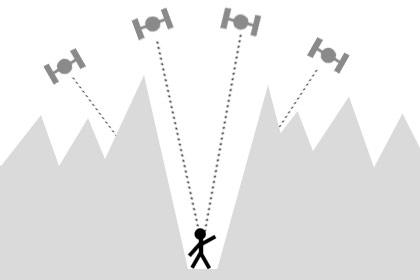 schlechter GPS-Empfang in einem Tal