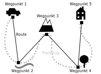 Route vs. Track