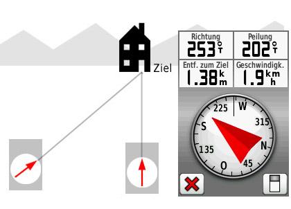 Peilung GPS