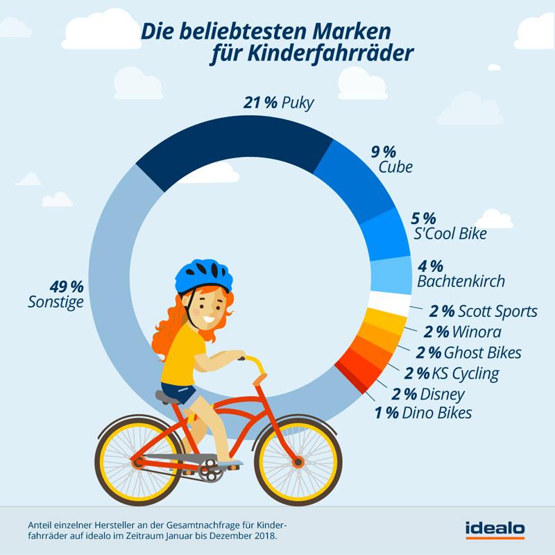 Kinderfahrräder Marken